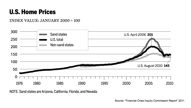 FCIC US Home Prices