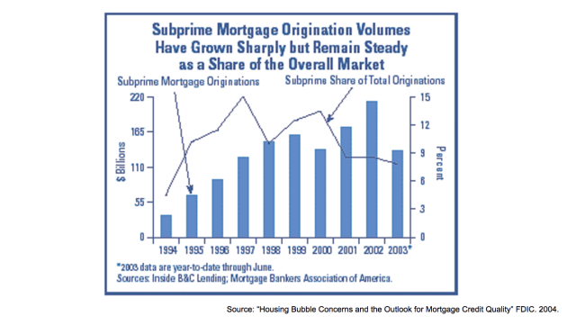 FDIC Subprime Mortgage Originations
