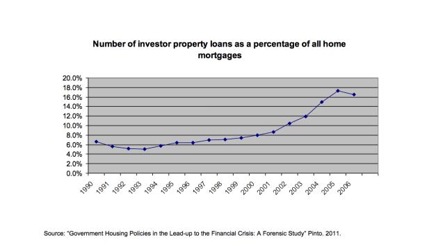 Investors Properties