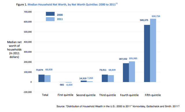 Median Household Net Worth 2000 to 2011 By Quintiles
