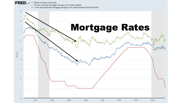 Mortgage Rates Fall