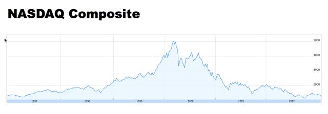 NASDAQ Composite Index History