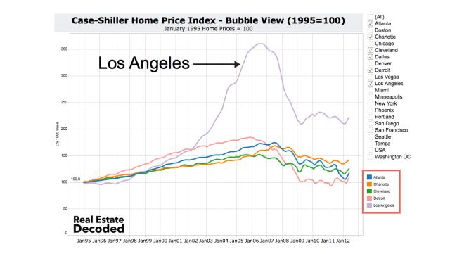 Non-Bubble Cities