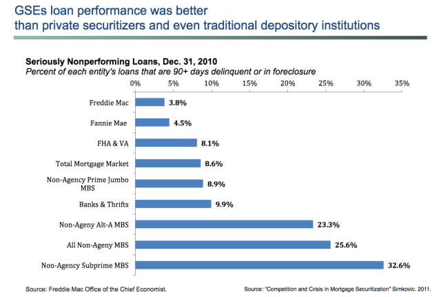 Simkovic NonPerforming Loans by Type