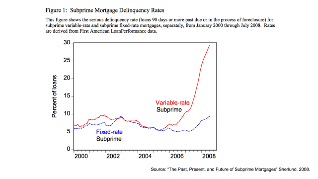 Subprime delinquencies ARM vs Fixed