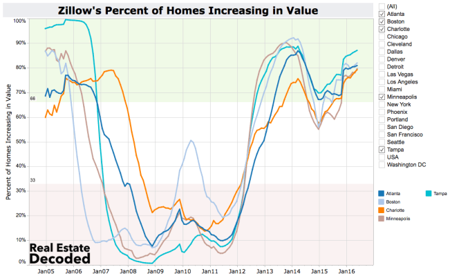 Home Values High and Rising