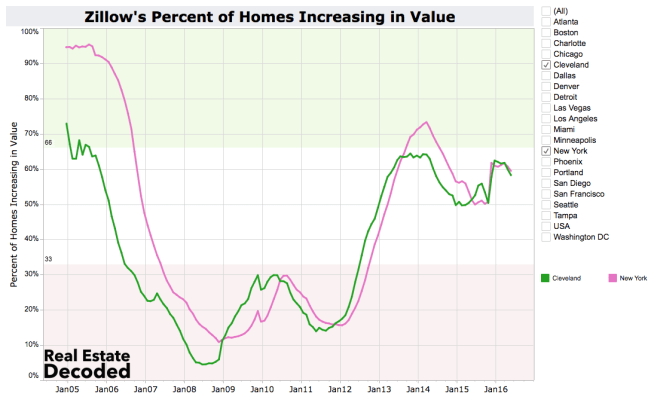 Home Values Neutra and Falling