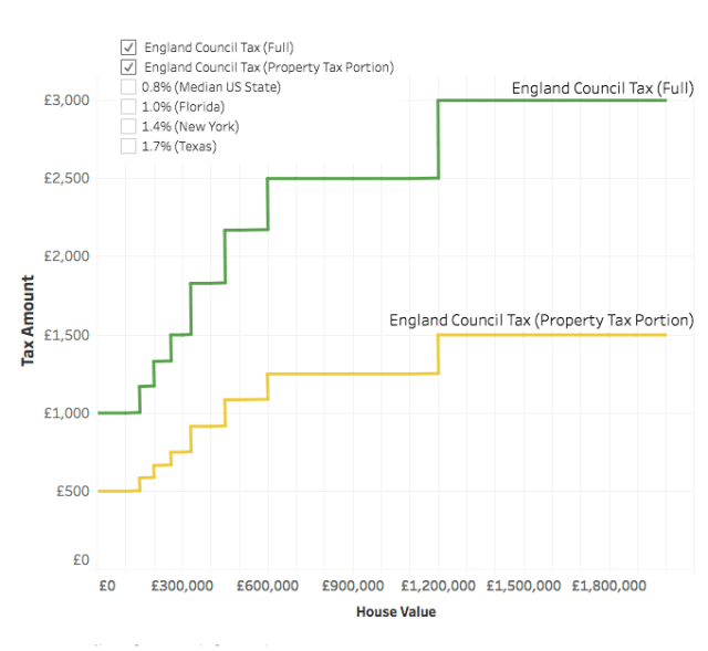 English Council Tax Rates - Property Tax Portion