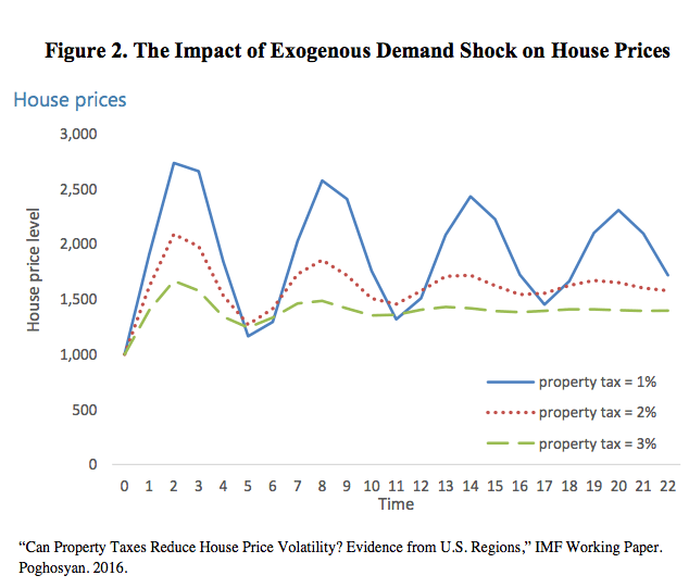 Can Property Taxes Reduce House Price Volatility? IMF Working Paper.