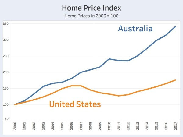 Home Prices - USA and Australia