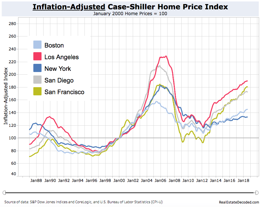 What The 1990s Tell Us About The Next Housing Bust