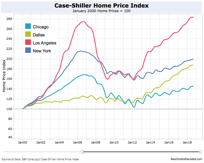 Case-Shiller Top 4 Cities