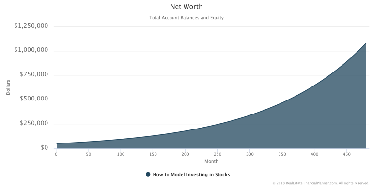 How to Model Investing in Stocks - Net Worth