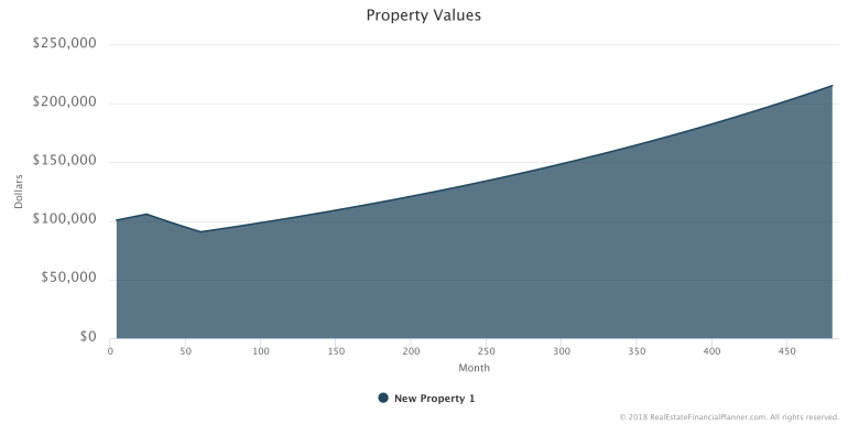 Property Value - Market Decline and Recovery