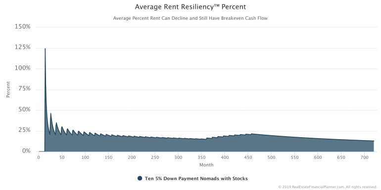 Average Rent Resiliency Percent Chart