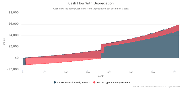 Cash-Flow-With-Depreciation