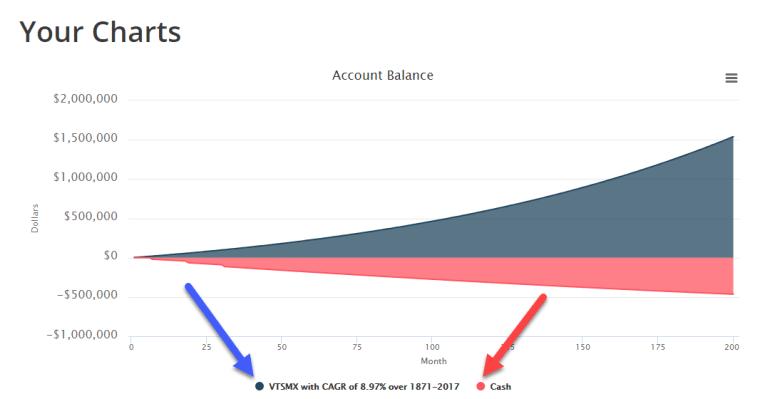 Chart of Account Balance