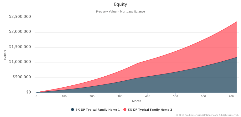Equity-Stacked