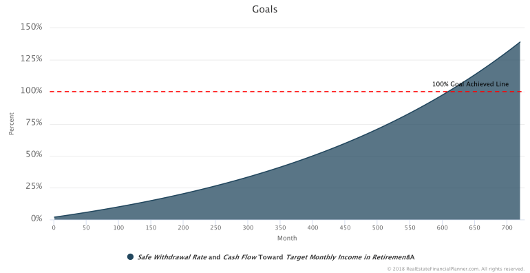 Goal-Safe-Withdrawal-Rate