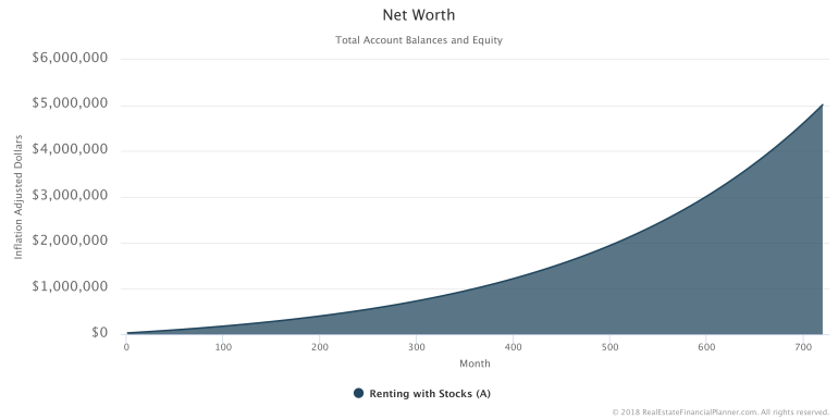Net-Worth-IA