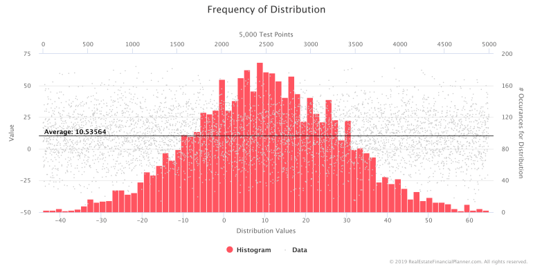 Frequency of Distribution of VTSMX Yearly Rates of Return