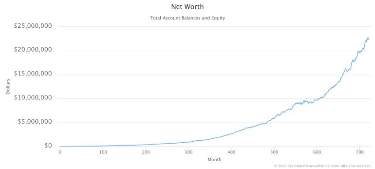 Net Worth with 1 Monte Carlo Run
