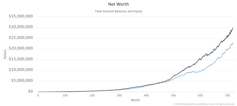Net Worth with 2 Monte Carlo Runs