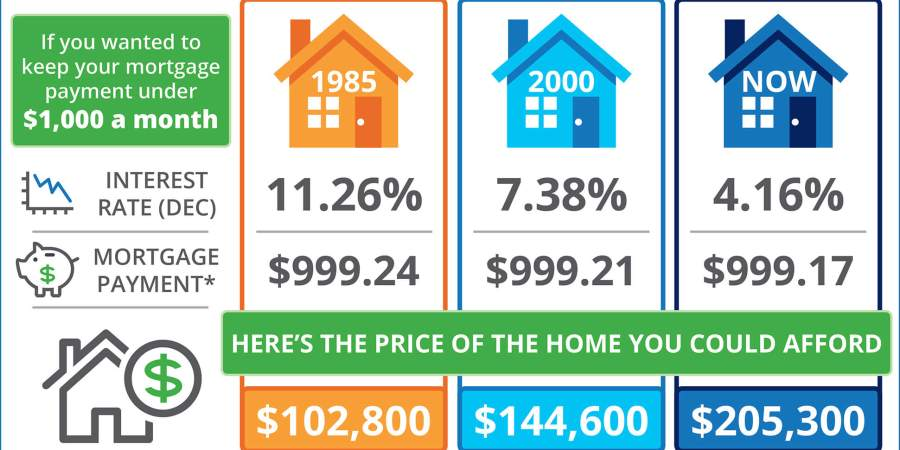 The Impact Your Interest Rate Has on Your Buying Power in Albuquerque