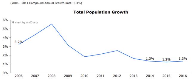 Singapore Population growth trend