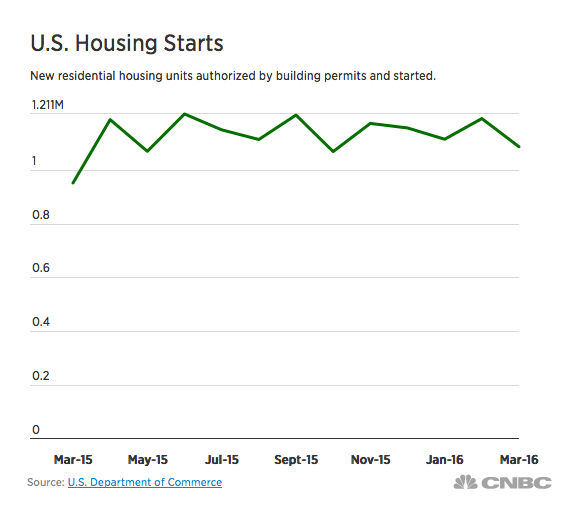 housing starts take a dip