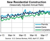 Housing Starts Up 1.9%