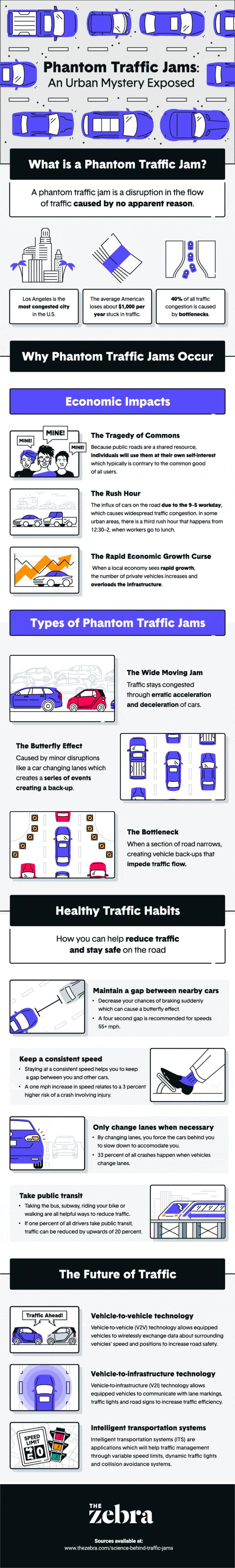What's Behind Phantom Traffic Jams? - Real Estate Investing