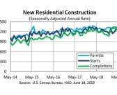 Housing Starts Dip While Building Permits are Up Slightly