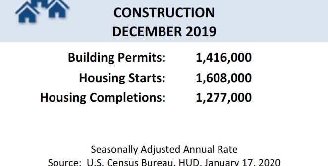 Housing Starts Up Nearly 17% in December