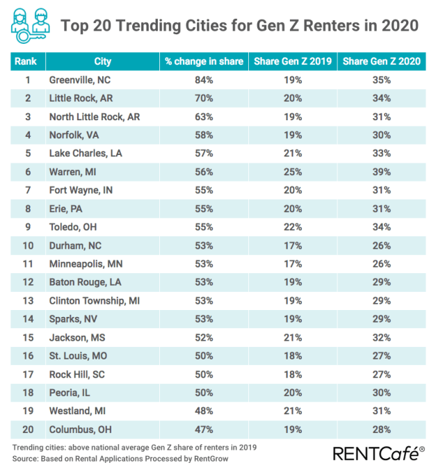 Top 20 Generation Z cities for renters
