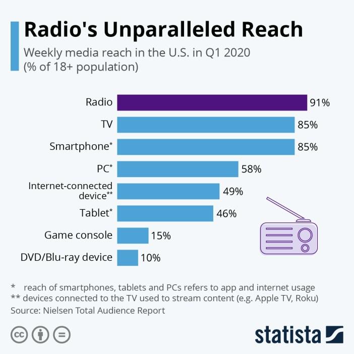 Radio's Unparalleled Reach