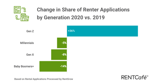 chaneg in share if rental applications by generation