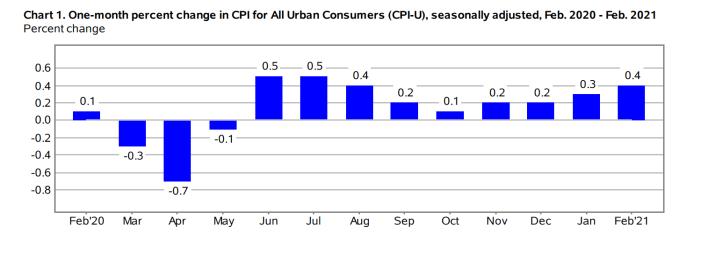CPI Index February 2021