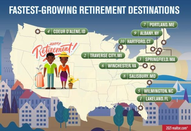 fastest growing retirement towns