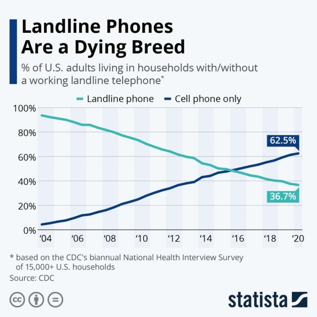 landlines versus cell phones