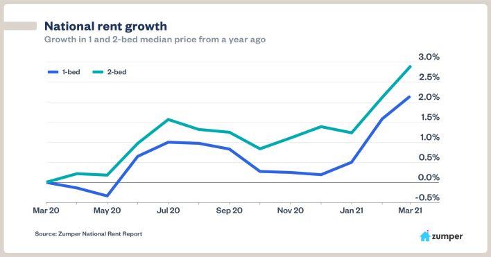Zumper national rent growth chart