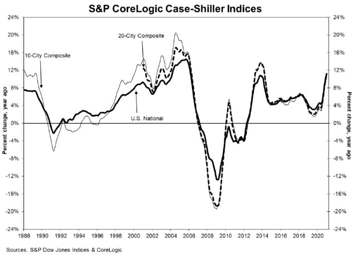 S&P CoreLogic Case-Shiller Index