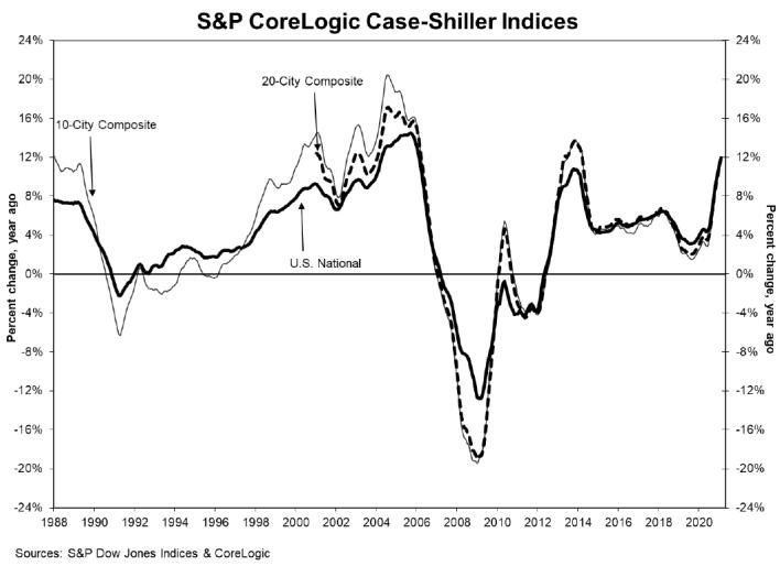 S&P CoreLogic Case-Shiller Indices 4-21