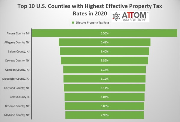 Top 10 Counties with Highest Effective Property Tax Rates