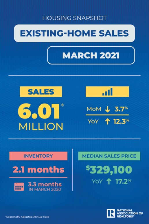 existing home sales 3-21