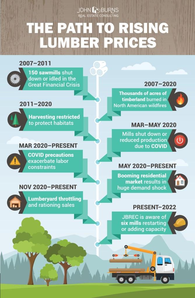 lumber prices infographic