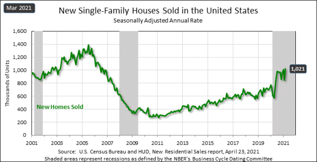 march 21 new home sales