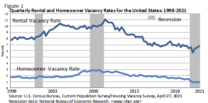 Q1 2021 rental and homeowner vacancy rates