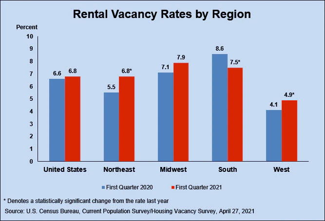 rental vacancy by region q1 2021