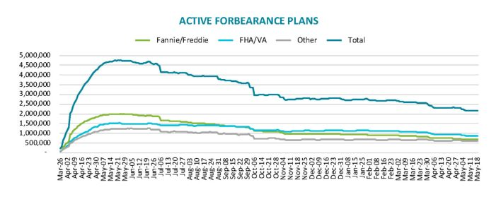 active forbearance plans may 2021
